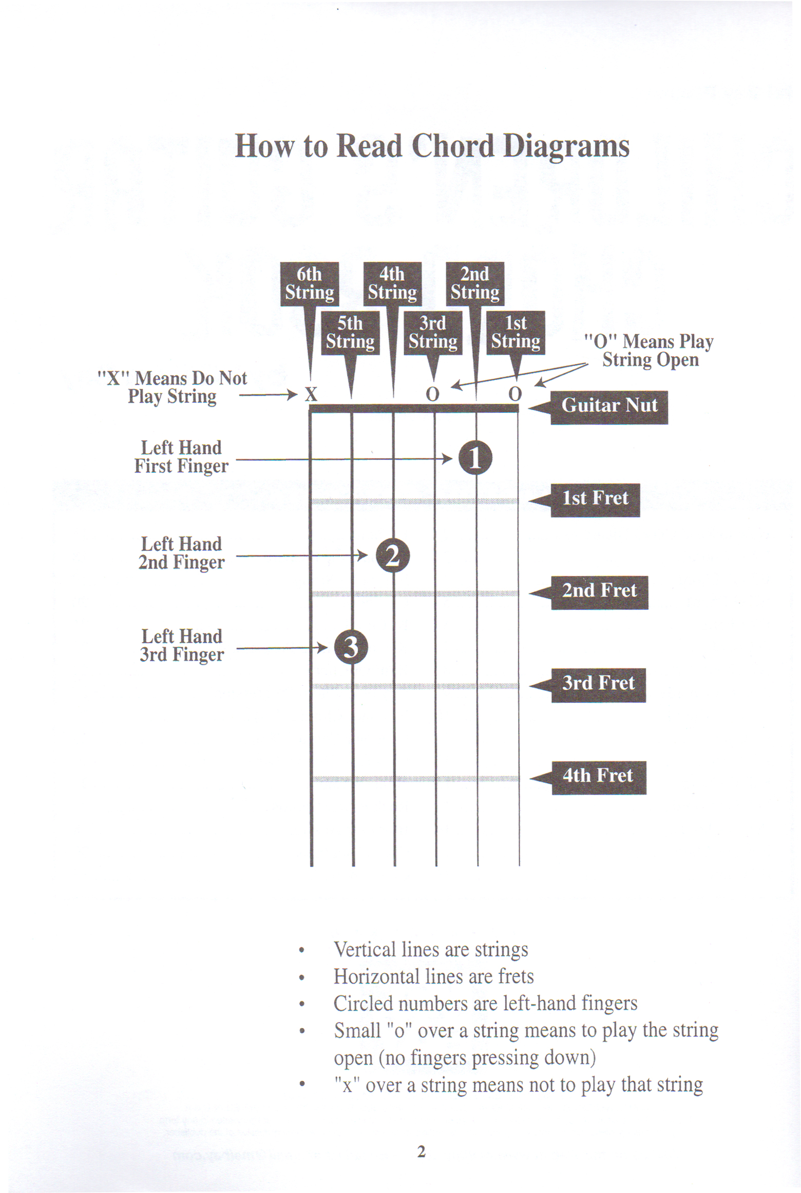 Guitar Club A7 Chord Diagram Lesson 2 Read Diagrams